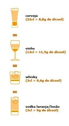 Como Descobrir Quanto Pode Beber Antes de Conduzir Num Instante